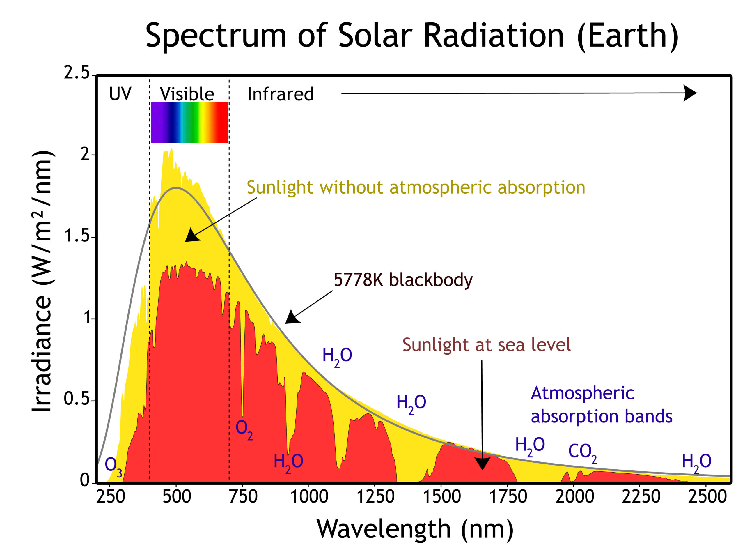 Spectrum of Solar Radiation. Courtesy of Robert A. Rohde and the Global Warming Art Project.