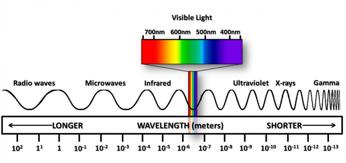 Electromagnetic Spectrum. Courtesy of NASA.