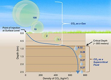 A diagram of the physics of carbon dioxide sequestration and underground carbon storage. Courtesy of U.S. National Energy Technology Lab.