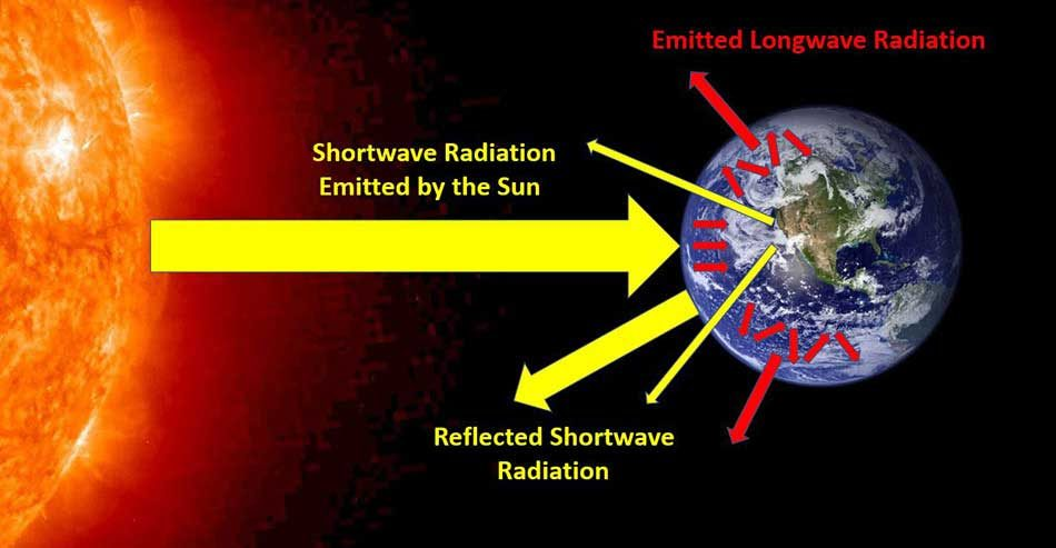 Electromagnetic radiation in the Earth's atmosphere that can be managed by climate engineering.