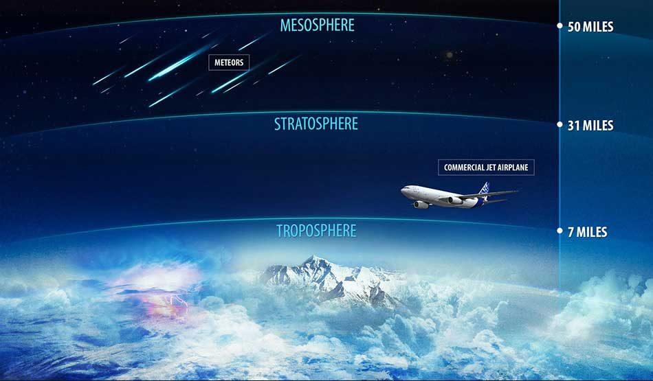 Troposphere-to-Mesosphere-950-x-555-47kb